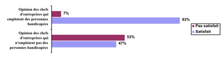 Enquête d'opinion sur la satisfaction liée à l'embauche d'une personne handicapée. Source : Agefiph en 2007