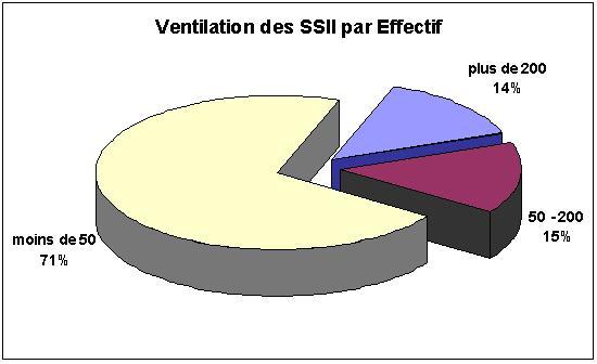 ventilation des SSII par effectif