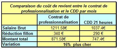 Comparatif CDD et contrat pro pour le 1er mois