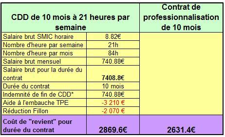 Comparatifs CDD-Contrat professionnalisation