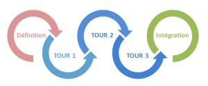 etapes-referencement-dynamique