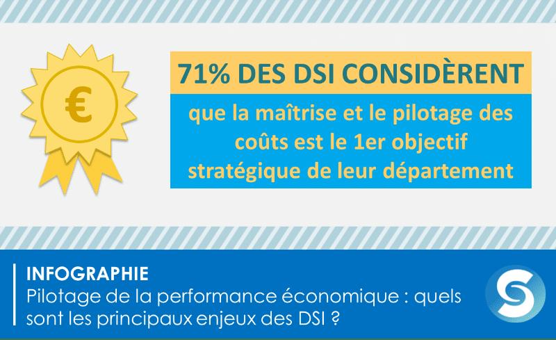 infographie-dsi-enjeux-pilotage-performance-economique