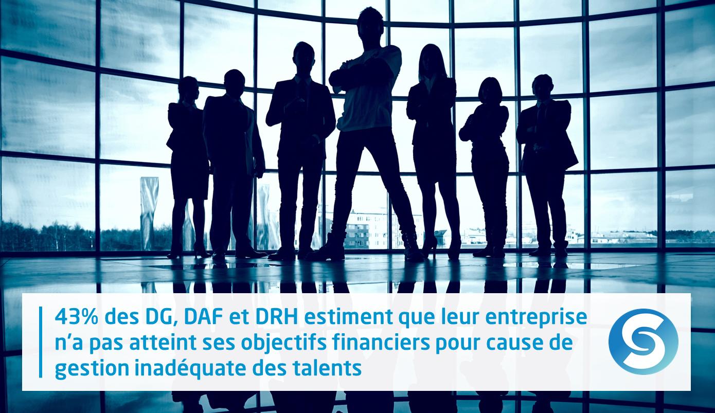43% des DG, DAF et DRH estiment que leur entreprise n'a pas atteint ses objectifs financierspour cause de gestion inadéquate des talents