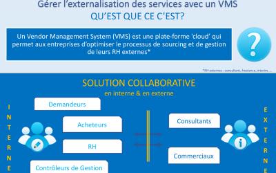 Infographie : Vendor Management System